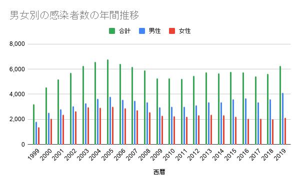 尖圭コンジローマ感染者グラフ01